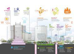 Tecnologico de Monterrey Urban Regeneration Plan