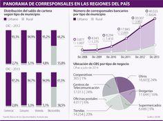 En el año, el número de corresponsales bancarios se incrementó 43,5%