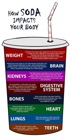 This is how soda (including diet) impacts your body.