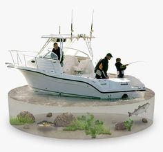 Walkaround Boats.