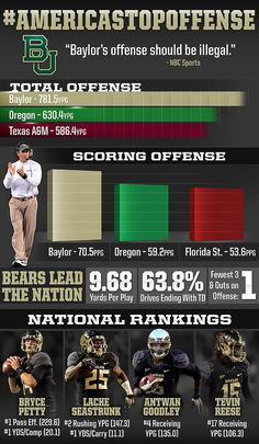 #Baylor Football sets the standard as #AmericasTopOffense. #SicEm (via BUFootball on Twitter)