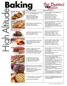 High Altitude Baking | Fat Daddios