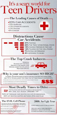 this infographic designed for national teen driver safety week  it s a scary world for teen drivers top distractions and crash inducers