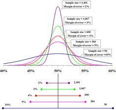 Margin of error - Wikipedia, the free encyclopedia