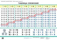 Таблица сложения в пределах 20 – – Дрофа-Вентана | корпорация «Российский учебник»