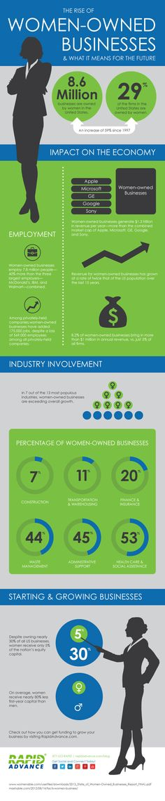 The Rise of Women-Owned Businesses   #Women #Business #infographic