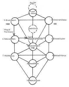 Ley Lines and The Meaning Of Adam
