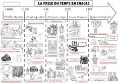 Frise du temps en images | Le BLOG de Monsieur Mathieu History For Kids, History Teachers, History Class, Art History, Teaching Tools, Teacher Resources, Flags Europe, High School French, Geography For Kids