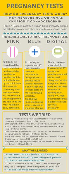 Pregnancy tests and how they work! Which pregnancy test to take? Which is the most accurate.