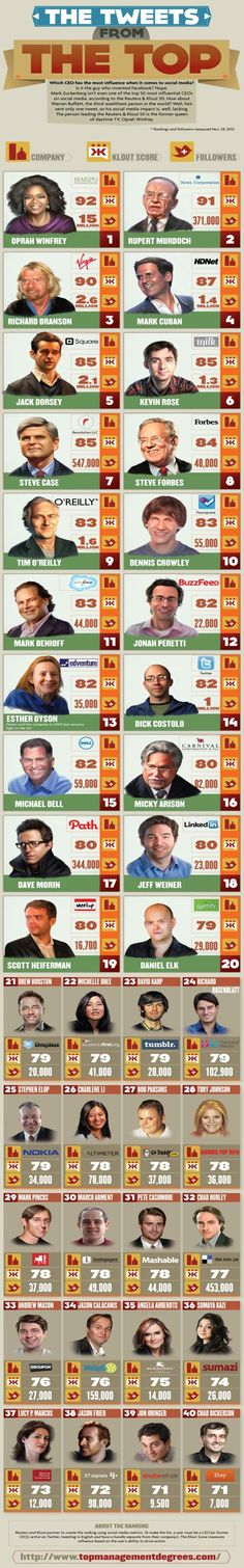 CEOs with Twitter Klout [Infographic]