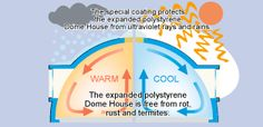 The Antioxidant method of healthy building construction - superior characteristics of the Dome House