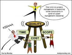 Project Management Triangle - Balancing Constraints http://www.tykans.com