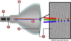 Functions of a Cathode Ray Tube and its Applications - Nsb Notes Color Television, Tv Videos, Monitor, Tube, It Works, Technology, Southampton, Diagram, Notes
