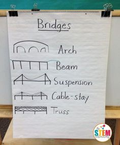 Bridges What a fun STEM activity for kids! Learn about the different types of bridges and then build one with straws and tape.What a fun STEM activity for kids! Learn about the different types of bridges and then build one with straws and tape. Math Stem, Stem Science, Teaching Science, Science For Kids, Rock Science, Science Curriculum, Physical Science, Science Classroom, Science Education