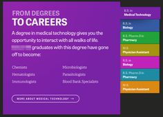 """Data pattern for """"From Degrees to Careers"""""""