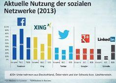 Aktuelle Nutzung sozialer Netzwerke
