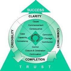 success principles jack canfield mind map - Google Search