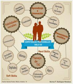 Competencias profesionales siglo XXI