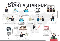 Startups Set Up Plan - To know more log on to www.extentia.com (file://www.extentia.com/) #Extentia #Startups