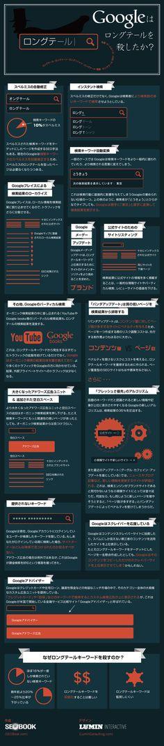 ロングテールをGoogleが殺しつつあることを証明するインフォグラフィック