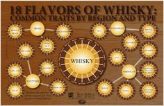 18 Flavors of Whisky