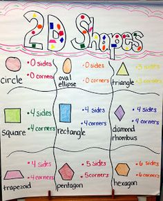 2D Shape Chart. I'd like to make this but using velcro and laminate so I can make it interactive.