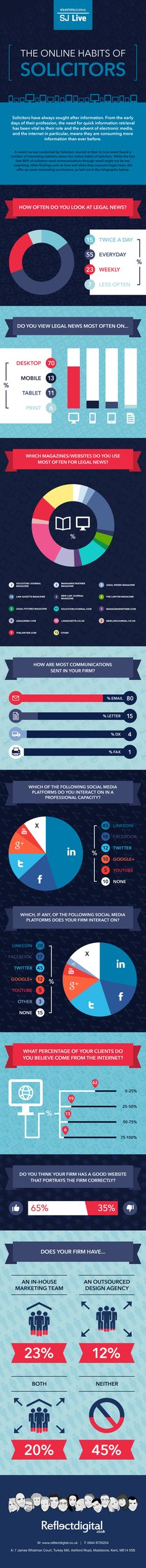 Together with the legal news magazine Solicitors Journal we have made this infographic look at the results of a recent legal survey which took place and the law conference SJ live. Lawyers were asked about their online habits to do with their law firm and their personal usage. To find out more legal news visit their website where you can find more legal new on conveyancing, SRA news and compliance new, alternative business structures and more. http://www.solicitorsjournal.com/