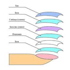 Как правильно наносить слайдеры на гель-лак #ногти #гельлак #pnb #pnbbelarus #nail #nails