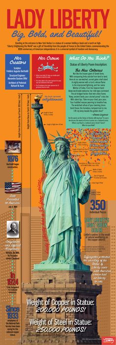 Statue of Liberty Infographic Poster: Teacher's Discovery #StatueofLiberty #patriotic #USHistory