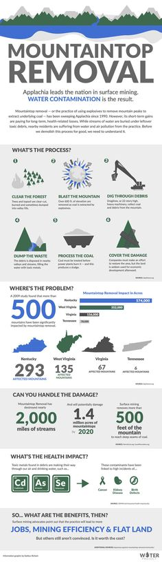 Infographic Mountaintop Removal | Infographics Creator