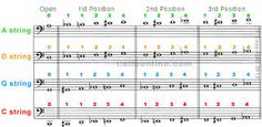 finger chart for cello Cello Lessons, Music Lessons, Cello Sheet Music, Music Sheets, Reading Music, Neo Soul, Music Images, Music Theory, Music Love