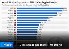 Youth Unemployment Still Unrelenting in Europe