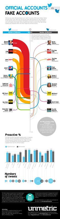 Twitter Official accounts vs. fake accounts #infografia #infographic #socialmedia