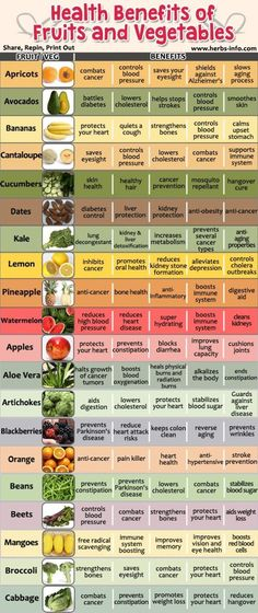 health benefits of fruits and vegetable #infographic #plantbased #health by lydia