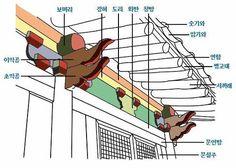 [스크랩] 宮 개요 2 (조선시대 건축구조-공포, 단청, 지붕, 기와)