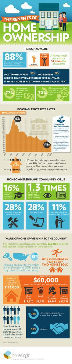 The benefits of homeownership...