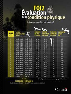 FOI2 - Évaluation de la condition physique : Êtes-vous à la hauteur?