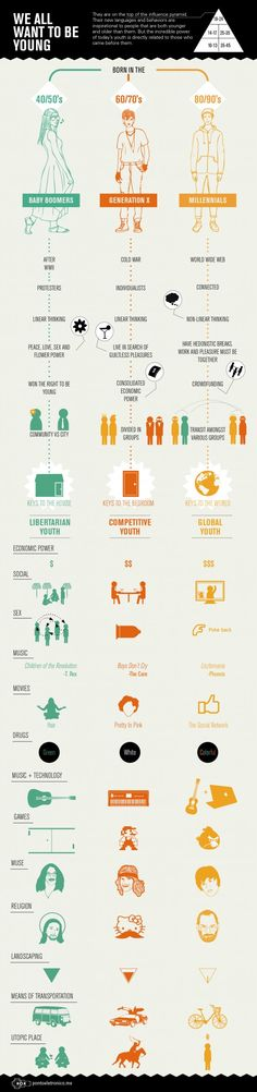 We All Want to be Young Infographic. Posting more out of amusement than anything.