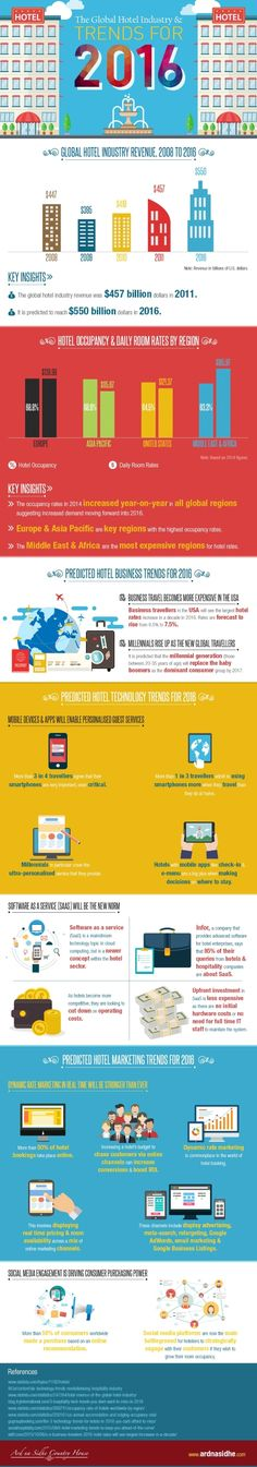 The Global Hotel Industry and Trends for 2016 in an infographic