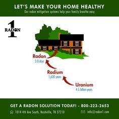 Let S Make Your Home Healthy Radon Radon Mitigation What Is Radon