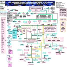 Finally found a good family tree for greek mythology! Most of the ones ive seen dont go into full detail, however, this one brings it all! Greek Mythology Family Tree, Greek And Roman Mythology, Greek Gods And Goddesses, Bulfinch's Mythology, Roman Gods, Ancient Civilizations, Ancient Greece, Ancient History, Wicca
