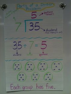 Parts of a Division Problem anchor, should do one for multiplication, too
