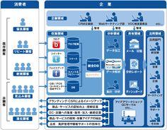 ビッグデータの「企画・収集・分析・共有・活用」を推進する分析デスク