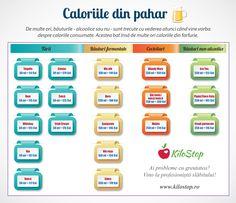 Află și tu câte calorii sunt într-un pahar de alcool Funny Gym Quotes, Gym Humor, Bloody Mary, Coca Cola, Detox, Healthy Eating, Facts, Fitness, Biology