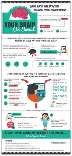 Qué pasa en tu cerebro cuando usas las RRSS #Infografía #Infographic #SocialMedia