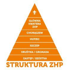 Struktura organizacji   Związek Harcerstwa Polskiego Identity, England, Polish, Google, Vitreous Enamel, Manicure, Personal Identity, Nail Polish, United Kingdom