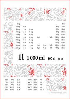 US-Metric cooking conversion chart