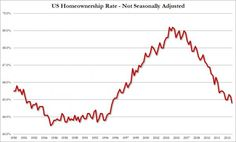 Rents Soar To Record High As Homeownership Rate Plunges To 19 Year Low - http://conservativeread.com/rents-soar-to-record-high-as-homeownership-rate-plunges-to-19-year-low/