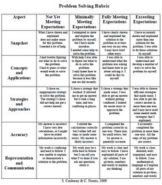 "Here is a RUBRIC to use in Math Problem Solving. It is written in ""kid language"" for them to learn to self- and peer-evaluate. It is great for kids to see that the answer is not the only important thing!"