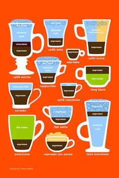 Know your coffee...